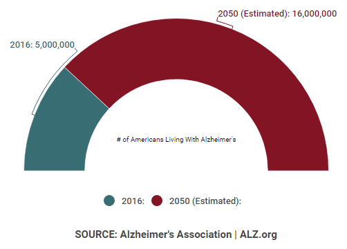 graph of americans with alzheimers